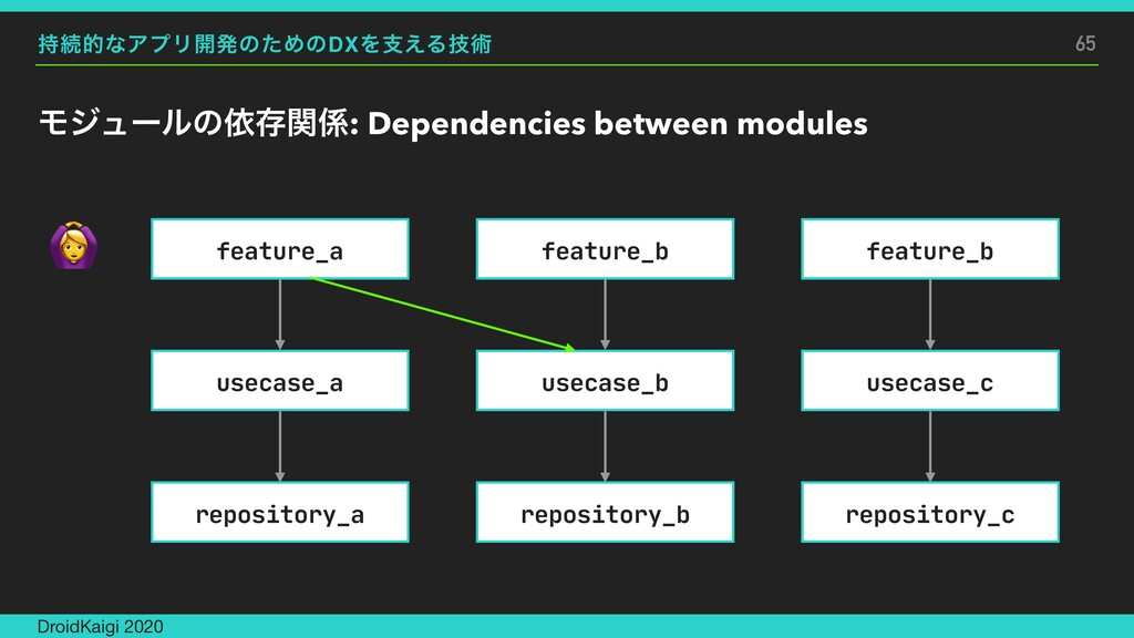 ଓతͳΞϓϦ։ൃͷͨΊͷDXΛࢧ͑Δٕज़ Ϟδϡʔϧͷґଘؔ: Dependencies ...