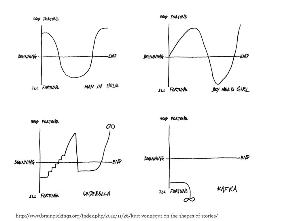 http://www.brainpickings.org/index.php/2012/11/...