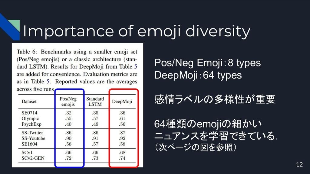 Importance of emoji diversity 12 Pos/Neg Emoji:...