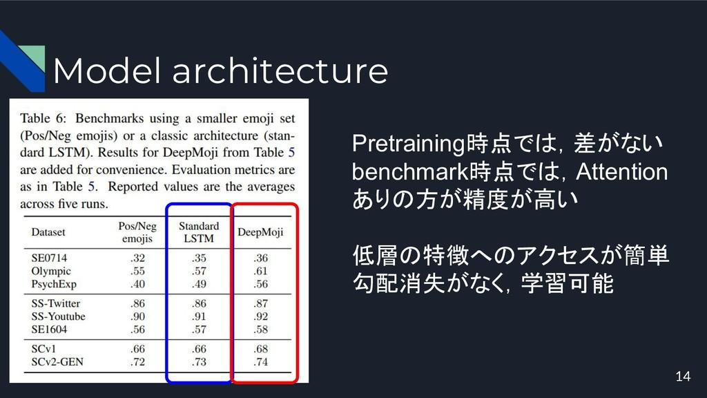 Model architecture 14 Pretraining時点では,差がない benc...