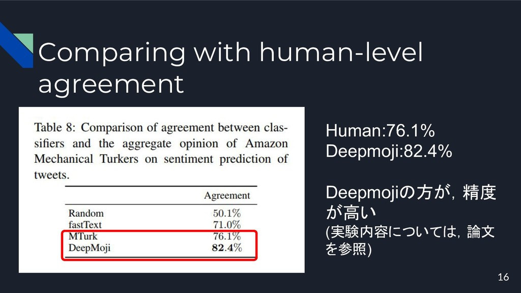 Comparing with human-level agreement 16 Human:7...