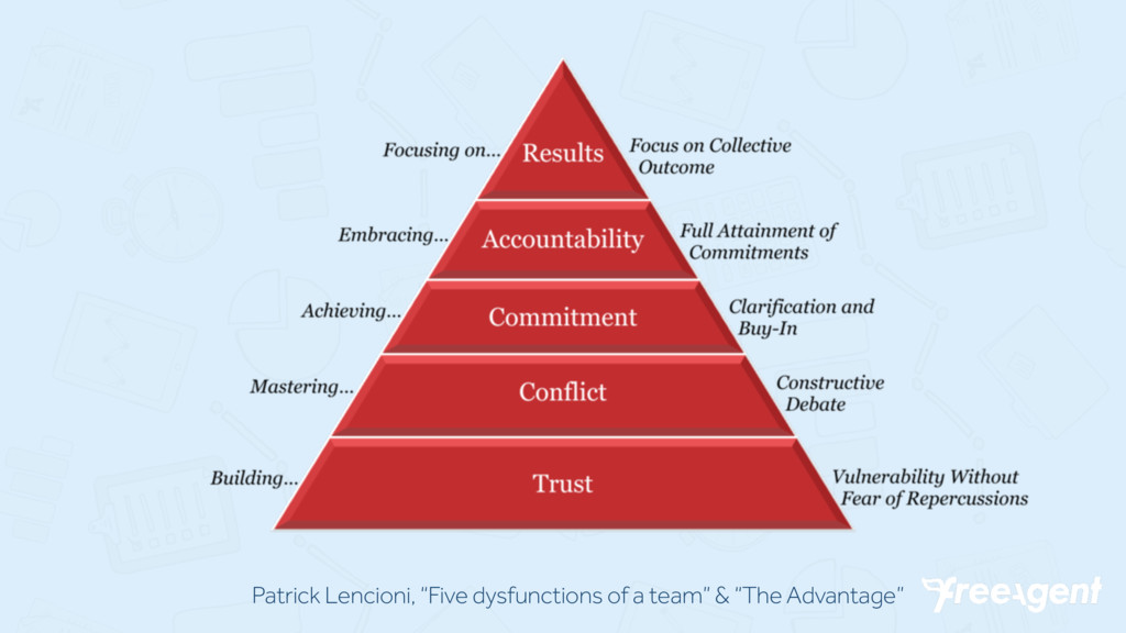"Patrick Lencioni, ""Five dysfunctions of a team""..."