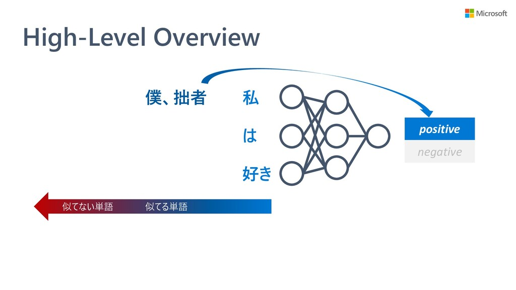 High-Level Overview 私 は 好き positive negative 僕、...