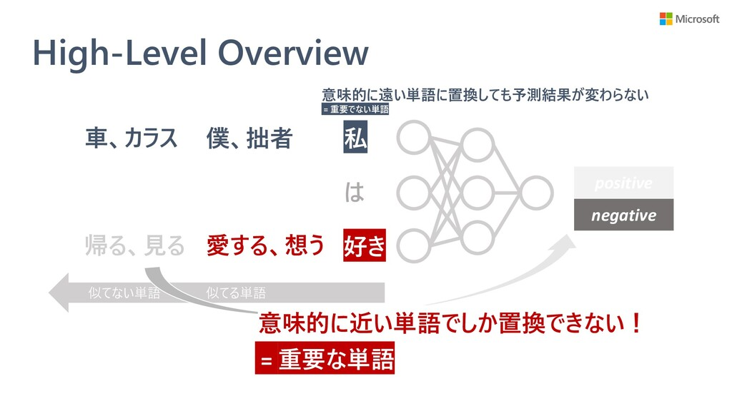 High-Level Overview は positive negative 僕、拙者 愛す...