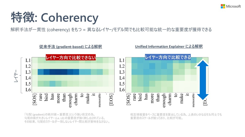 特徴: Coherency 解釈手法が一貫性 (coherency) をもつ = 異なるレイヤ...