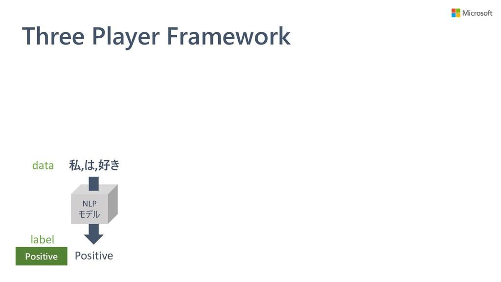 Three Player Framework NLP モデル 私,は,好き Positive ...