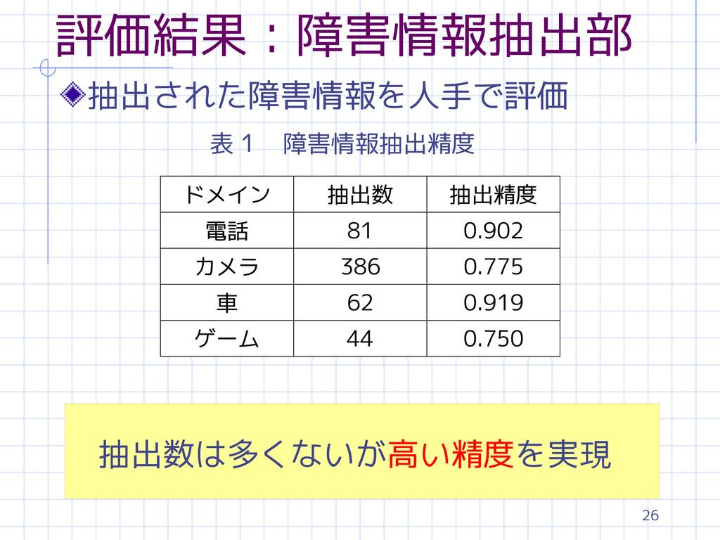 26 評価結果:障害情報抽出部 表1 障害情報抽出精度 抽出された障害情報を人手で評価 抽出数...