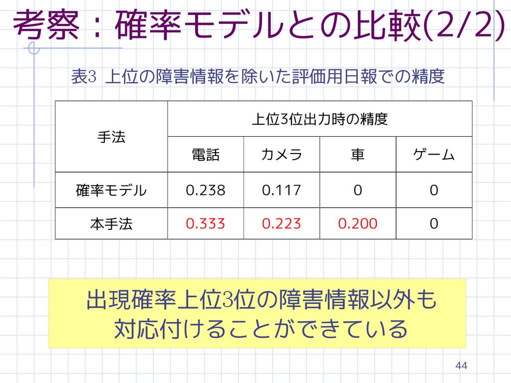 44 考察:確率モデルとの比較(2/2) 表3 上位の障害情報を除いた評価用日報での精度 手法...