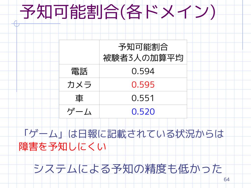64 予知可能割合(各ドメイン) 予知可能割合 被験者3人の加算平均 電話 0.594 カメラ...