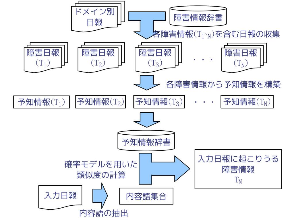 73 ドメイン別 日報 障害情報辞書 障害日報 (T1) 障害日報 (T2) 障害日報 (T3...