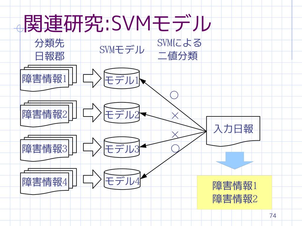 74 関連研究:SVMモデル 障害情報1 モデル1 モデル2 モデル3 モデル4 入力日報 分...