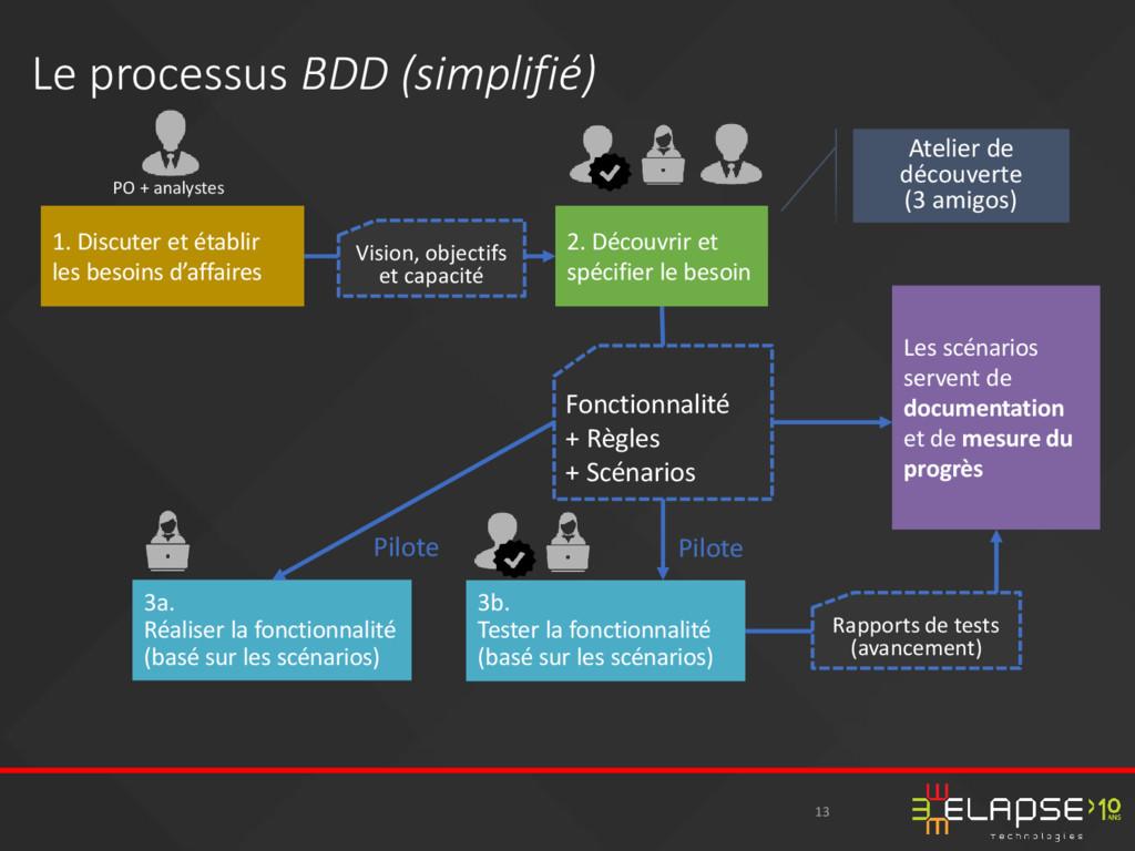 13 Le processus BDD (simplifié) PO + analystes ...
