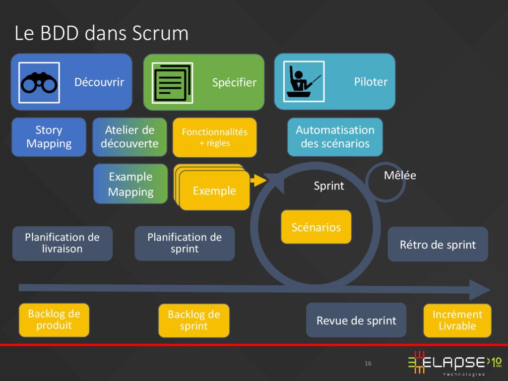 16 Le BDD dans Scrum Backlog de produit Backlog...