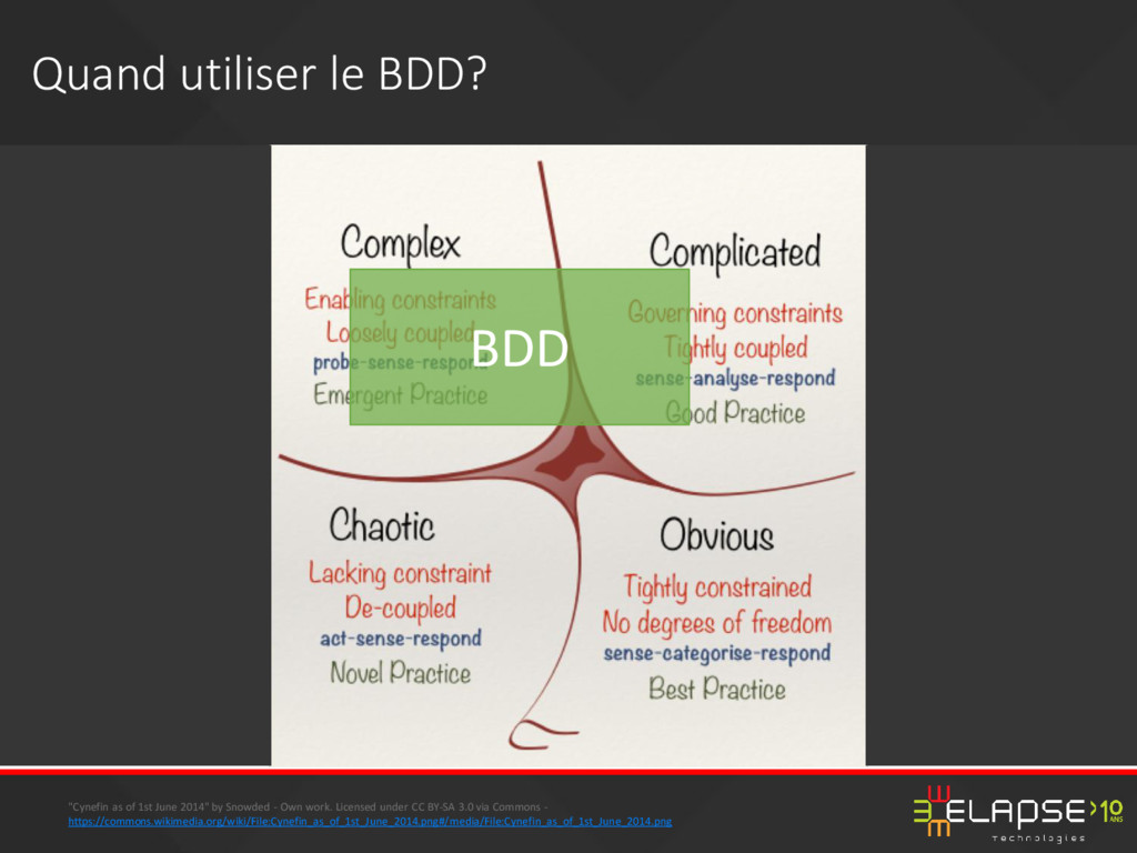 "Quand utiliser le BDD? ""Cynefin as of 1st June ..."