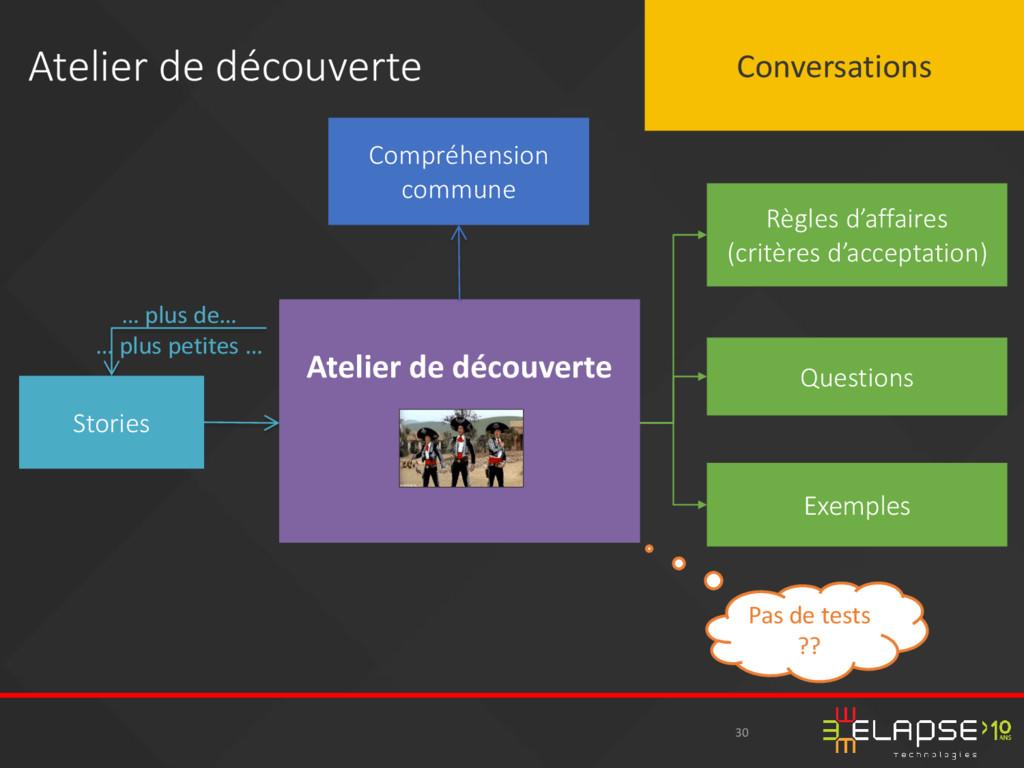 30 Atelier de découverte Conversations Atelier ...