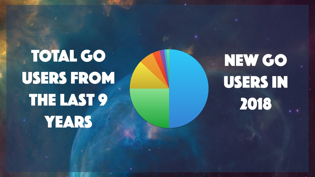New Go users in 2018 TOTAL Go users FROM the la...