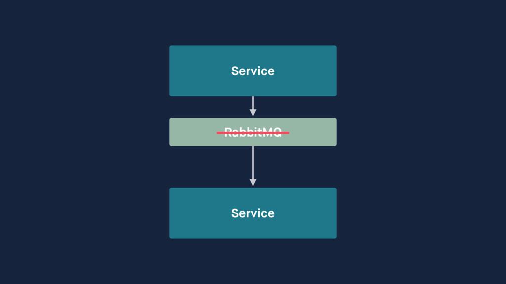 Service Service RabbitMQ