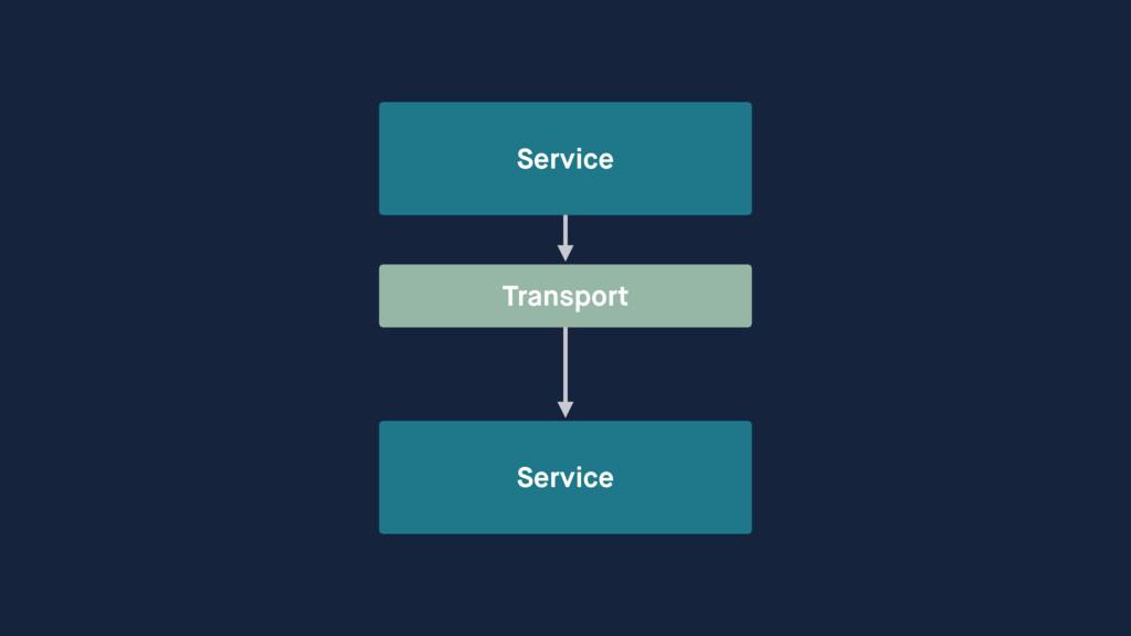 Service Service Transport