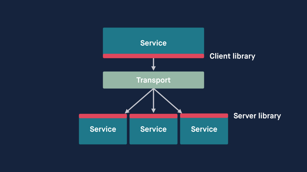 Service Service Transport Service Service Clien...