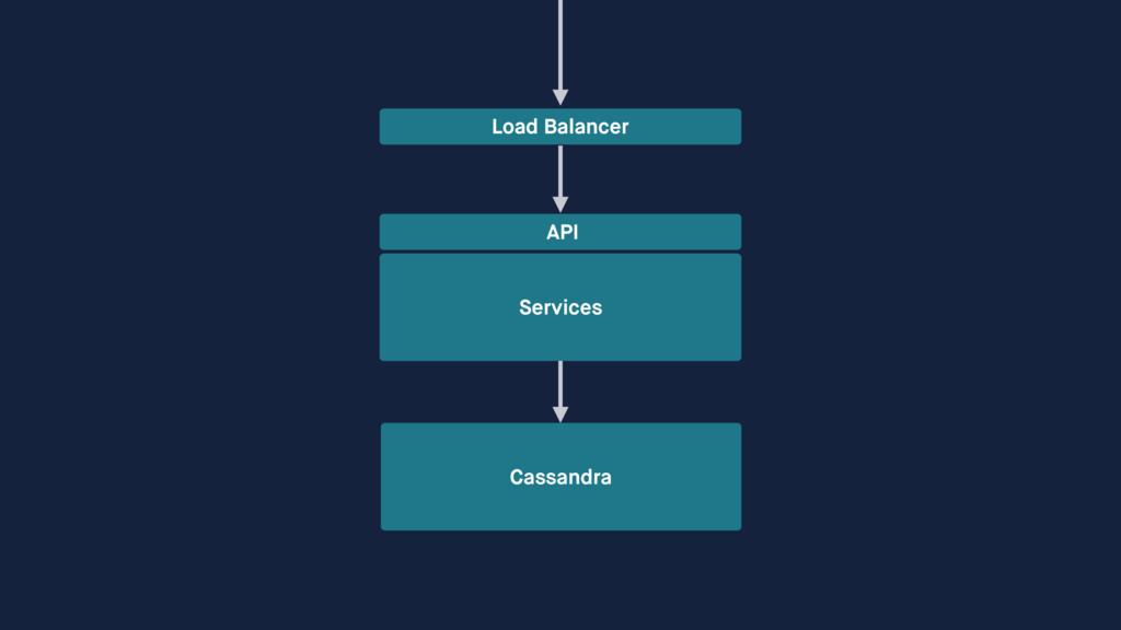 Services Cassandra Load Balancer API