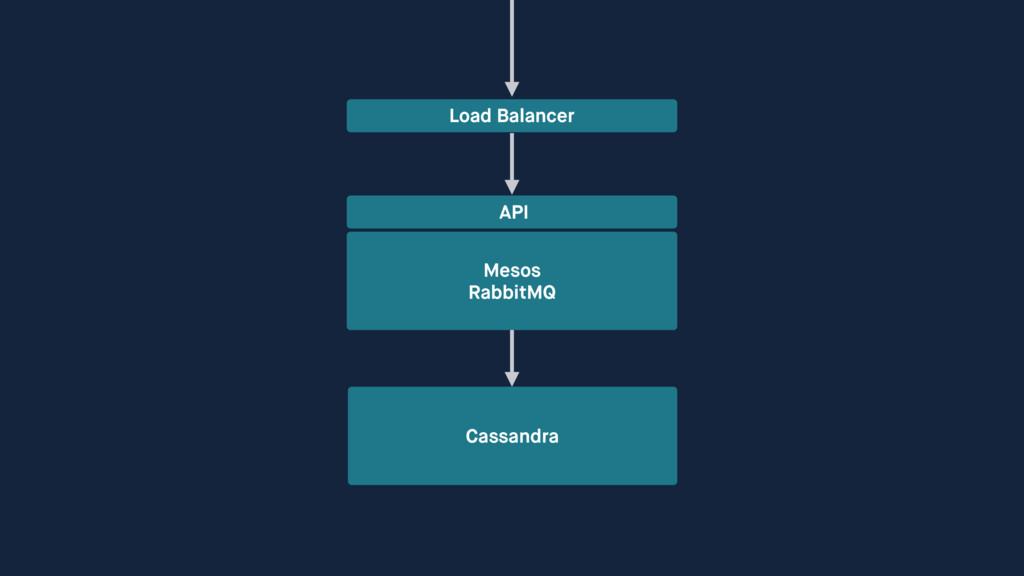Mesos RabbitMQ API Cassandra Load Balancer