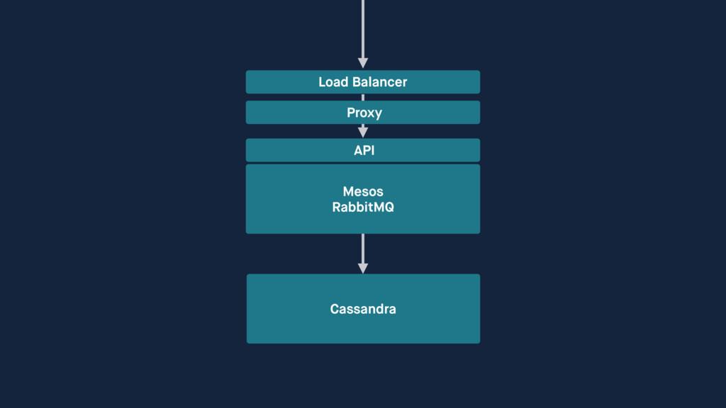 Mesos RabbitMQ API Cassandra Load Balancer Pro...