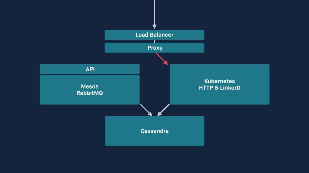 Cassandra Load Balancer Mesos RabbitMQ API Pro...