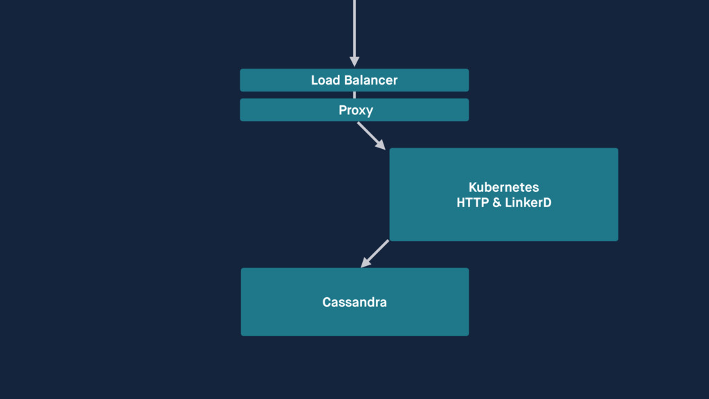 Cassandra Load Balancer Proxy Kubernetes HTTP ...