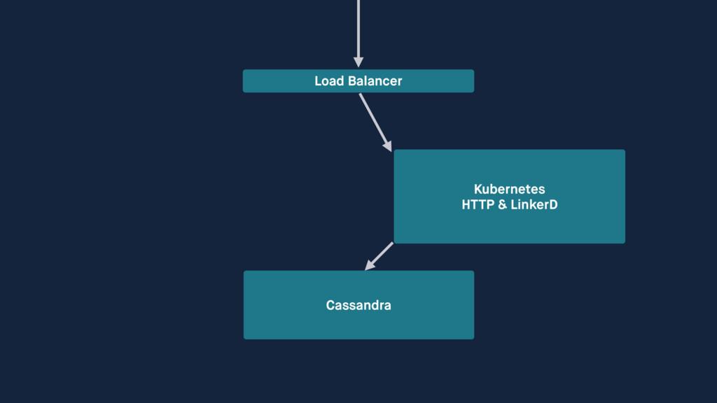 Cassandra Load Balancer Kubernetes HTTP & Link...