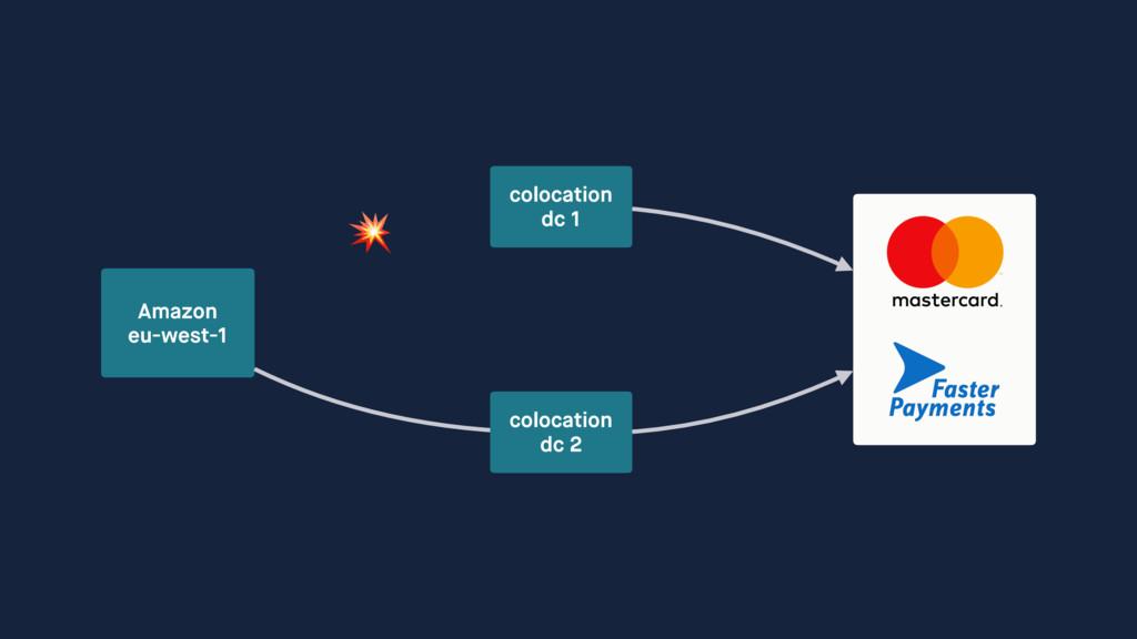 Amazon  eu-west-1 colocation dc 1 colocation...