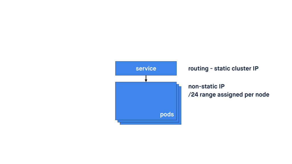 pods service routing - static cluster IP non-st...