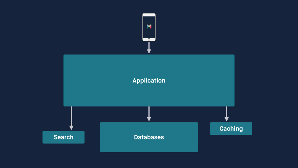 Application Databases Search Caching