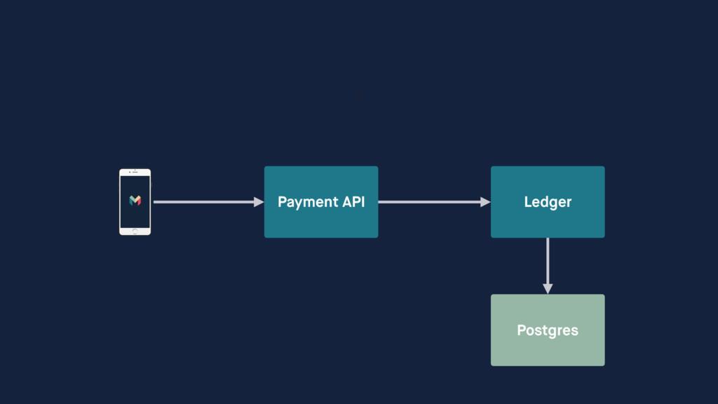 Payment API Ledger Postgres