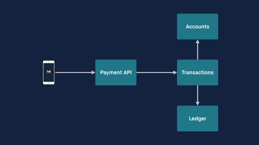 Transactions Payment API Ledger Accounts