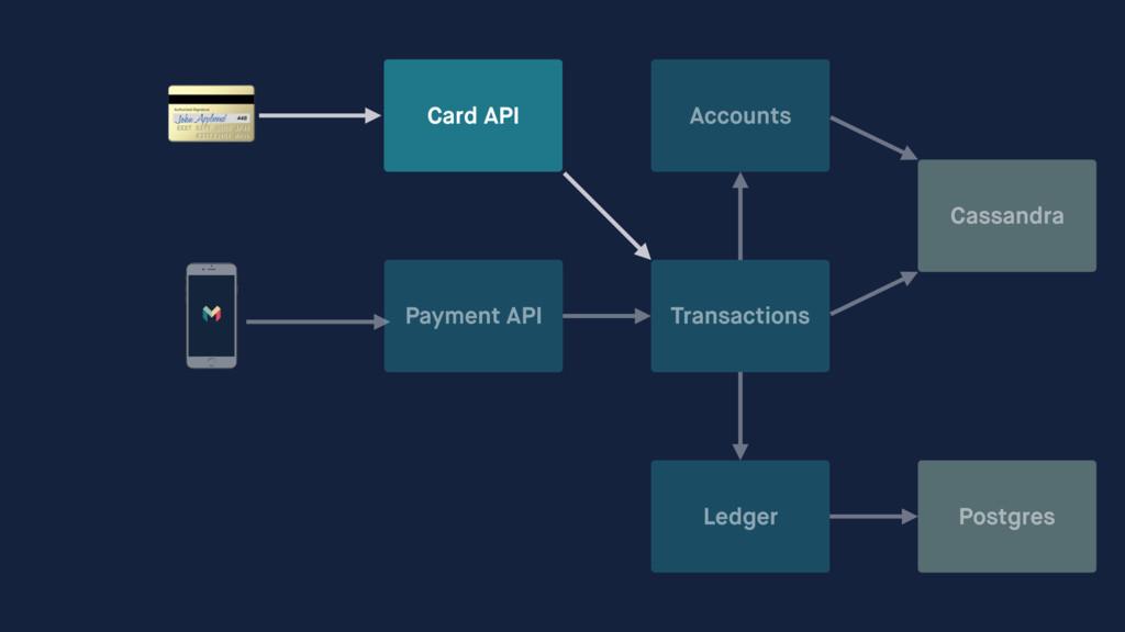 Card API Payment API Transactions Ledger Accou...