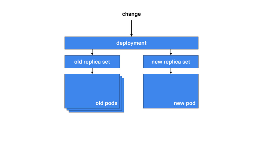 deployment change old pods old replica set new ...