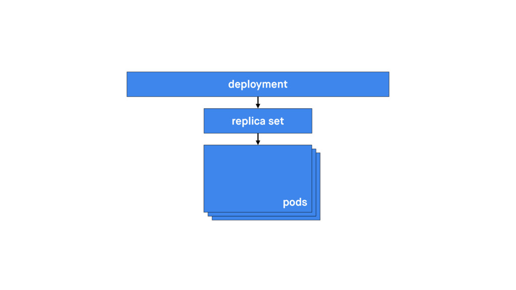deployment replica set pods