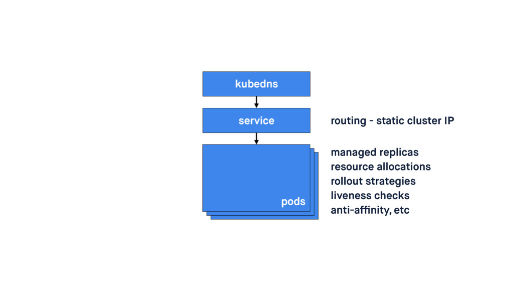 pods service routing - static cluster IP manage...