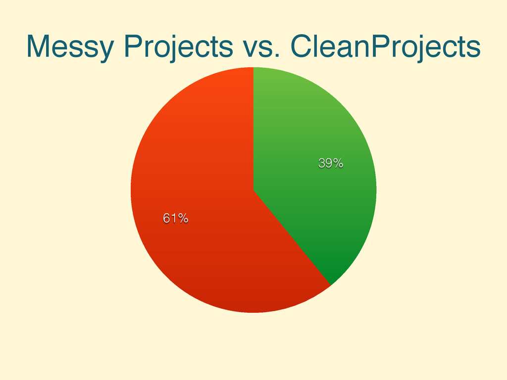Messy Projects vs. CleanProjects 61% 39%