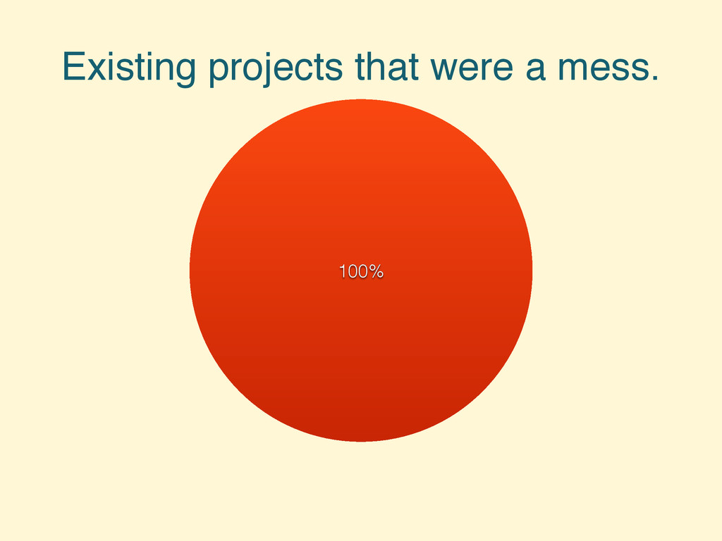 Existing projects that were a mess. 100%