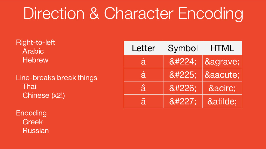 Direction & Character Encoding Right-to-left Ar...