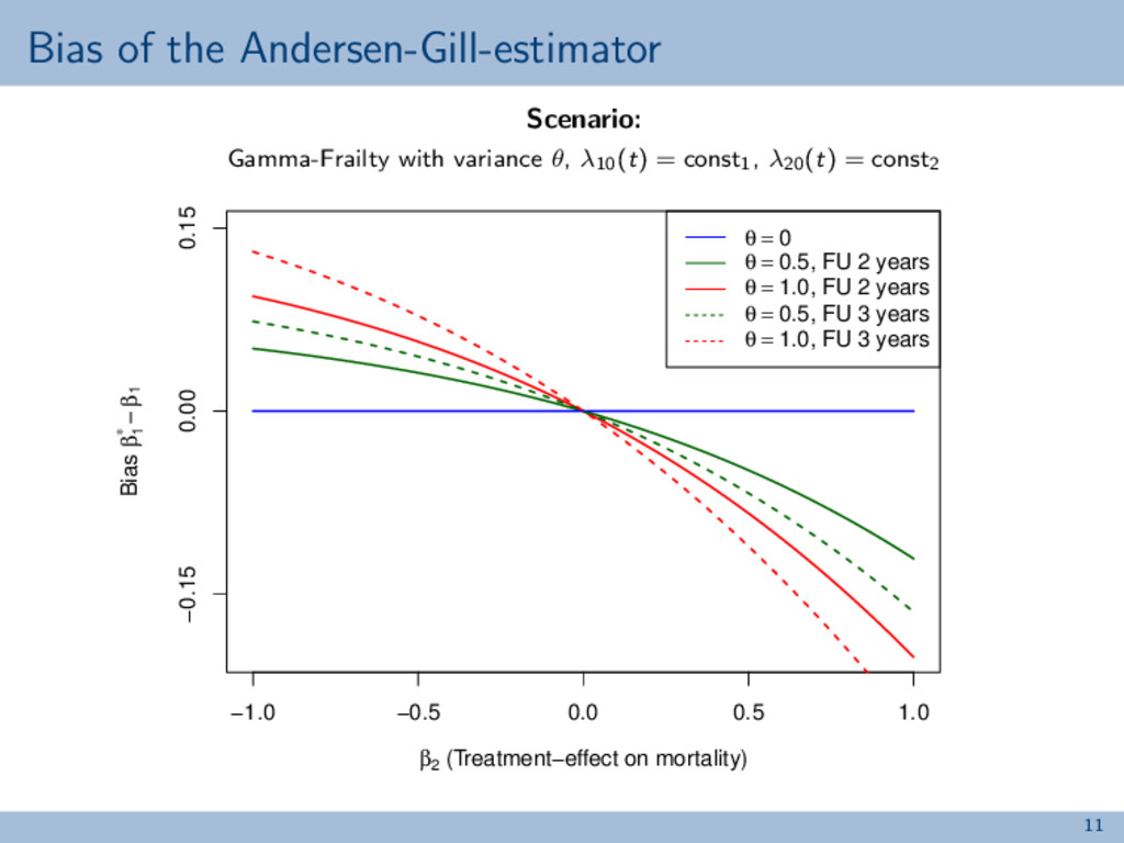 Bias of the Andersen-Gill-estimator Scenario: G...