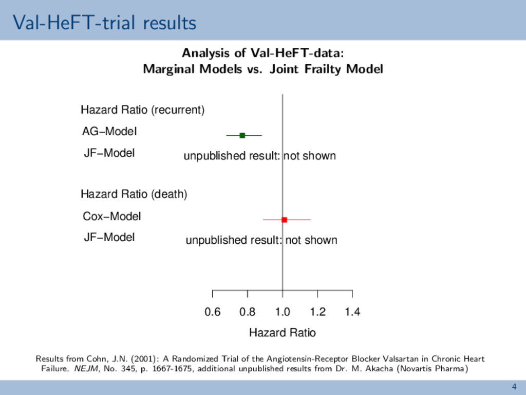Val-HeFT-trial results Analysis of Val-HeFT-dat...