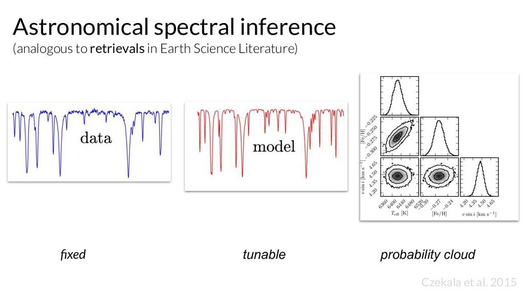 fixed tunable probability cloud Czekala et al. 2...