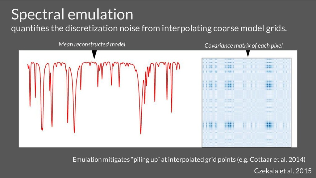 Spectral emulation quantifies the discretization...