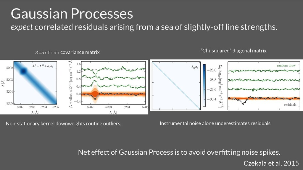 Gaussian Processes expect correlated residuals ...