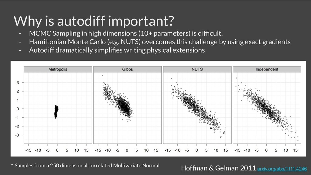 Why is autodiff important? - MCMC Sampling in h...