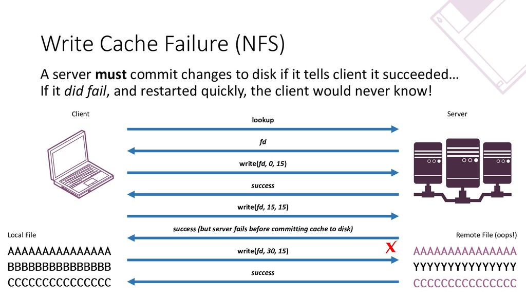 Write Cache Failure (NFS) A server must commit ...