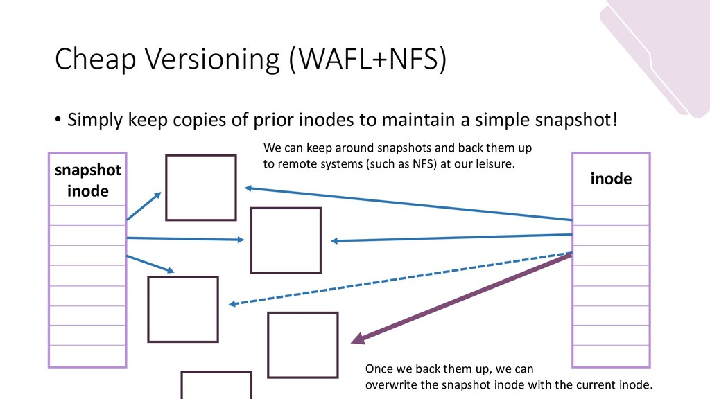 Cheap Versioning (WAFL+NFS) • Simply keep copie...