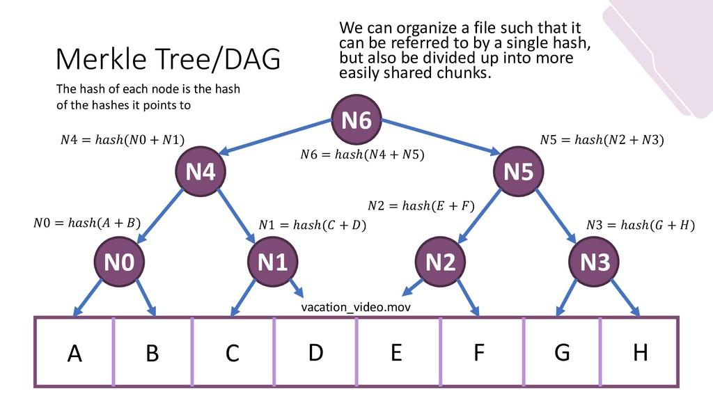 Merkle Tree/DAG We can organize a file such tha...